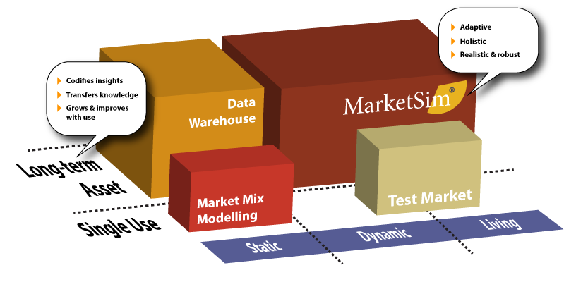 Persistent marketing data repository | MarketSim by ProRelevant